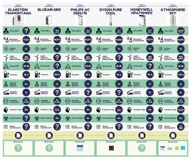tabelle comparative purificatori d'aria